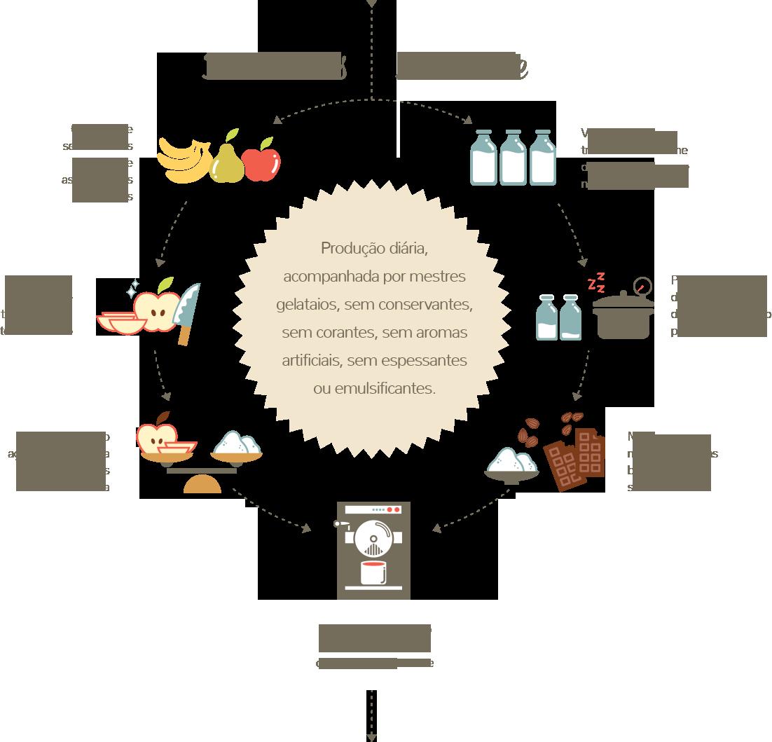 bellucci-processo-de-producao